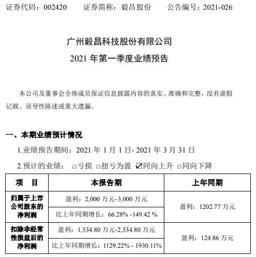 毅昌股份2021年第一季度预计净利增长66%-149% 成本费用下降