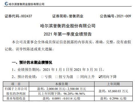誉衡药业2021年第一季度预计净利2000万-2500万 较上年同期下降96.2%-96.96%