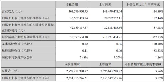 佳士科技2021年第一季度净利增长97.44% 收到政府补助增加