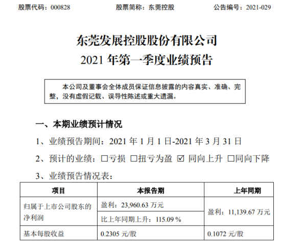 东莞控股2021年第一季度预计净利增长115.09% 收费政策恢复正常