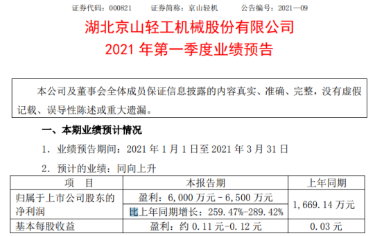 京山轻机2021年第一季度预计净利增长259%-289% 业务增长