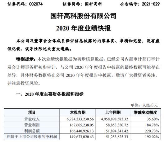国轩高科2020年度净利增长192.02% 新能源市场需求增大