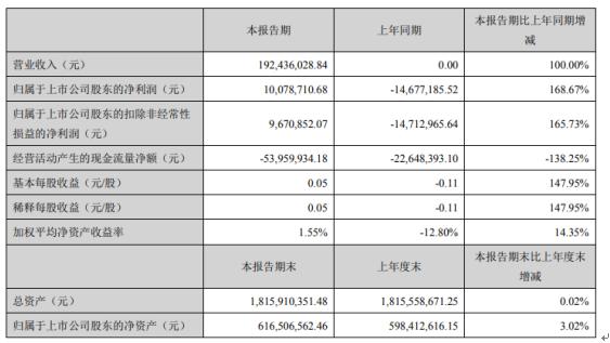 北清环能2021年第一季度净利1007.87万 新增新城热力和十方环能等业务