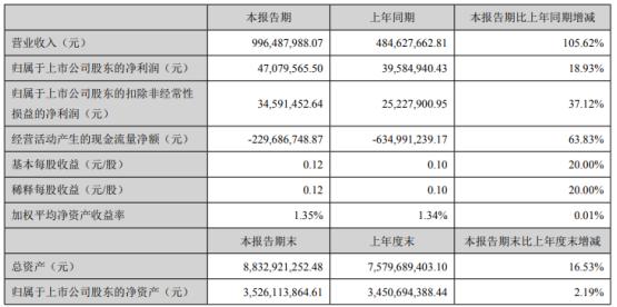 蒙娜丽莎2021年第一季度净利4707.96万 同比增长18.93%