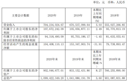 京华激光2020年净利增长2.49% 董事长孙建成薪酬77.6万