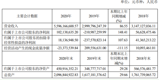 引力传媒2020年扭亏为盈:净利润1.02亿元 董事长罗衍记薪酬108万