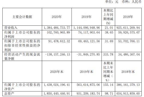 泰坦科技2020年净利增长38.65% 董事长谢应波薪酬47.32万