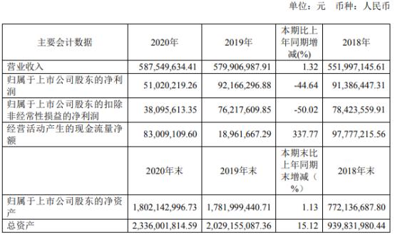福光股份2020年净利下滑44.64% 董事长何文波薪酬120万