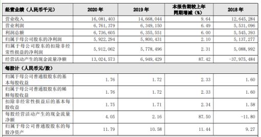 贵阳银行2020年净利增长2.1% 董事长张正海薪酬83.44万
