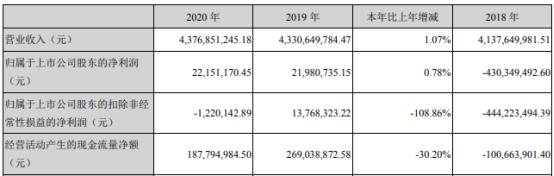 常铝股份2020年净利增长0.78%  董事长张平薪酬50万