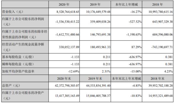 启迪环境2020年亏损15.37亿 执行总经理孙旭东薪酬76.13万元