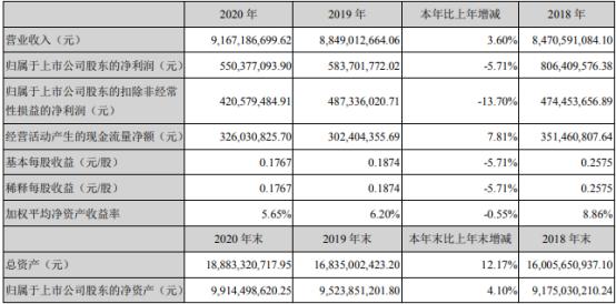东华软件2020年净利下滑5.71% 董事长薛向东薪酬39.18万