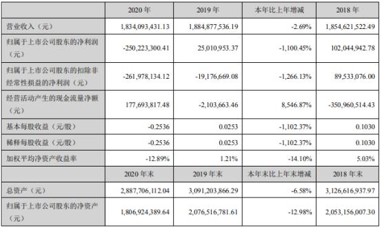 金浦钛业2020年亏损2.5亿 总经理彭安铮薪酬70万