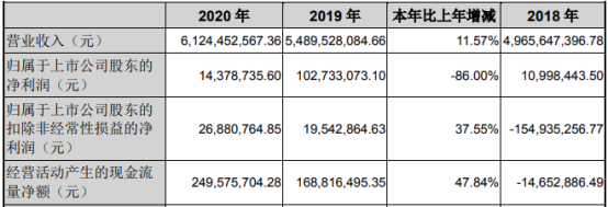 模塑科技2020年净利下滑86% 董事长曹克波薪酬413.33万