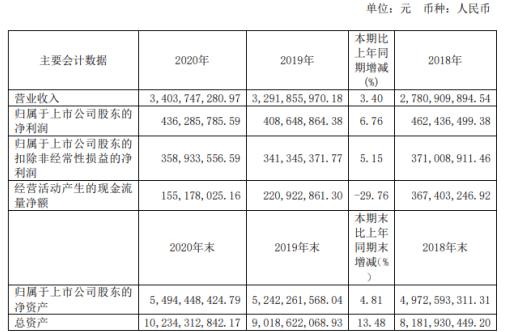 珍宝岛2020年净利增长6.76% 董事长方同华薪酬208.43万