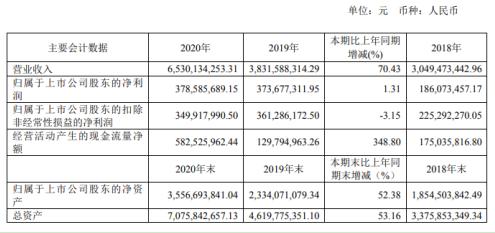 梦百合2020年净利增长1.31% 董事长倪张根薪酬85.34万