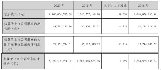 美利云2020年净利下滑4.72% 办理定期存款利息收入减少