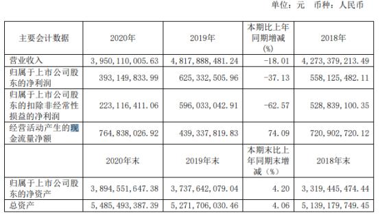 岱美股份2020年净利下滑37.13% 董事长姜银台薪酬106.65万