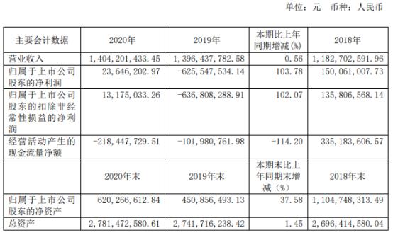 百利科技2020年净利2364.62万 总裁肖立明薪酬81.2万元