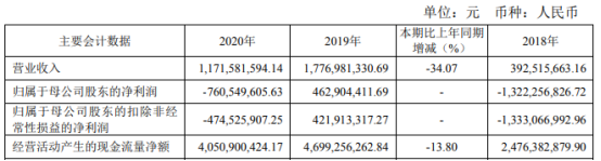 太平洋2020年亏损7.61亿 董事长郑亚南薪酬9.6万