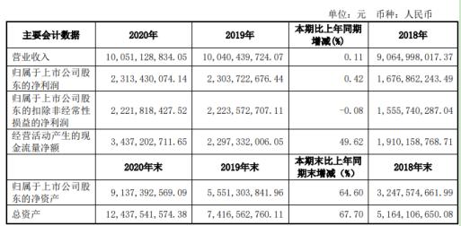 公牛集团2020年净利增长0.42% 董事长阮立平薪酬283.03万