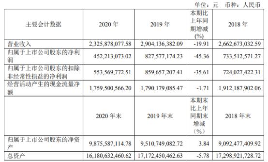 福建高速2020年净利4.52亿 同比下滑45.36%