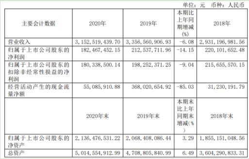 2020年Sente股份净利润下降14.15% 刘爱森董事长出资60万