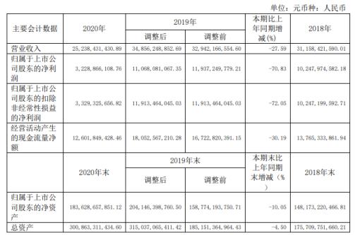 京沪高铁2020年净利减少70.83% 董事长刘洪润薪酬43.18万