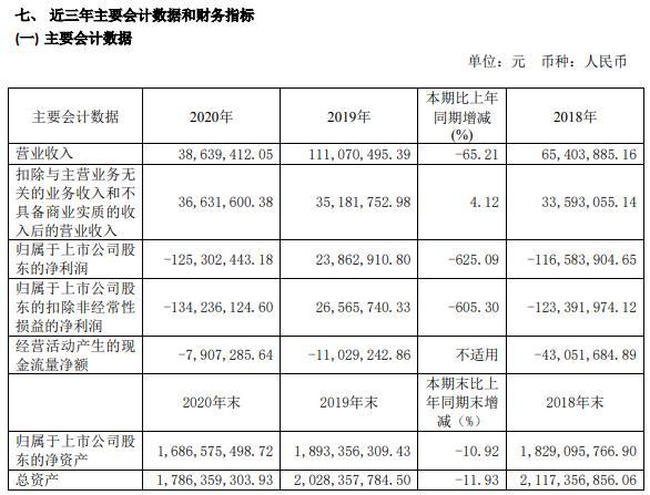 华资实业2020年亏损1.25亿 董事长宋卫东薪酬2万