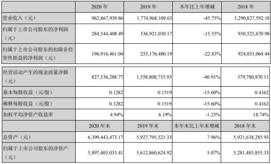 德展健康2020年净利2.85亿下滑15.55% 总经理刘伟薪酬392万元