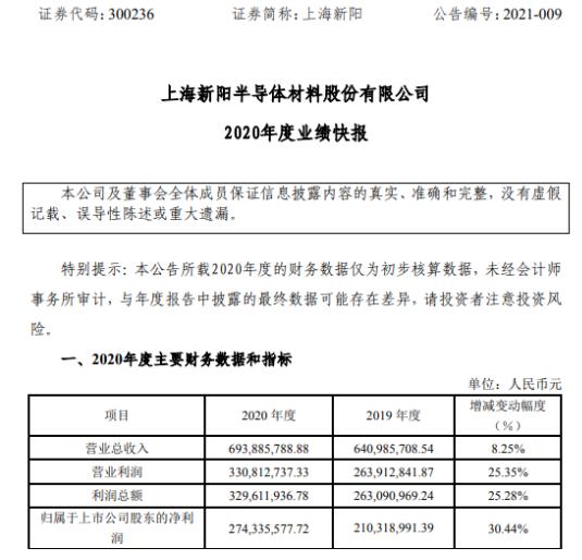 上海新阳2020年度净利增长30.44% 清洗液产品销售实现大幅增长