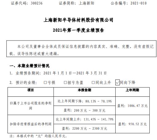 上海新阳2021年第一季度预计净利200万-300万 同比下降70.19%-80.13%