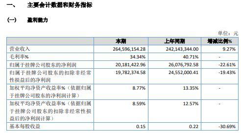 共同管业2020年净利2018.14万 同比减少22.61%