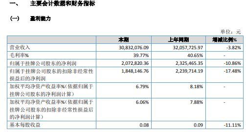 金汇膜2020年净利减少10.86% 超期应收账款计提减值损失