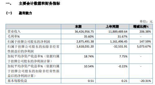 美茵科技2020年净利增长147.59% 合并平湖子公司净利润