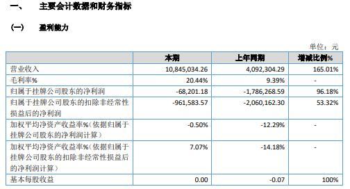 正扬股份2020年亏损6.82万 销售产品订单增加