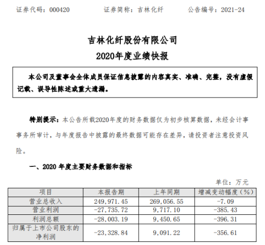 吉林化纤2020年度亏损2.33亿 产品产销率低于正常水平