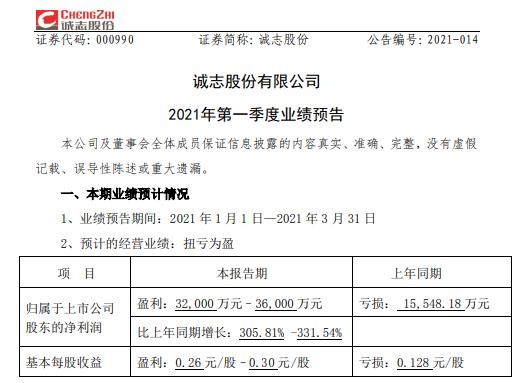 诚志股份2021年第一季度预计净利3.2亿-3.6亿 化工原料价格回升