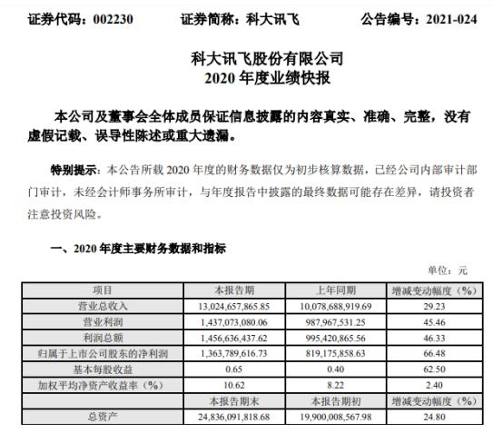 科大讯飞2020年度净利增长66.48% 经营能力显著增强