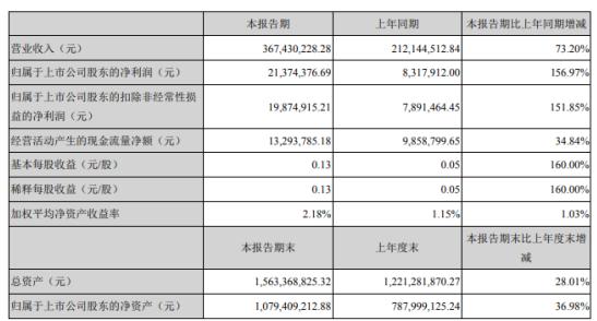 NAR 2021年第一季度净利润增长156.97% 销售额增长