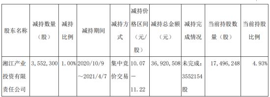 湖南李海股东香江投资减持355.23万股 套现3692.05万股