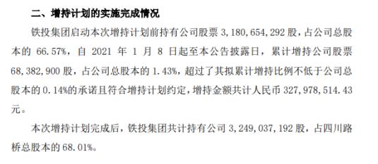 四川路桥控股股东铁投集团以3.28亿的成本增持6838.29万股