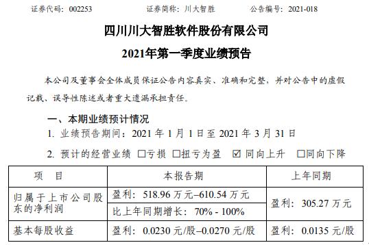 川大智胜2021年第一季度预计净利增长70%-100% 业务收入增长