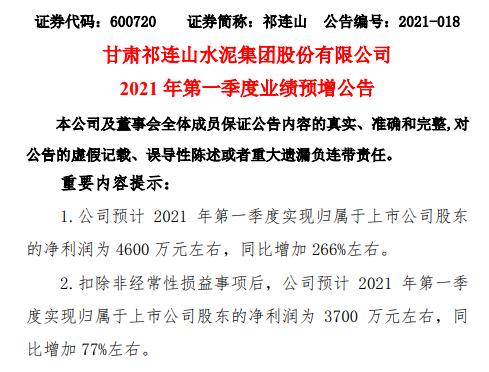 祁连山2021年第一季度预计净利增加266% 产品销量增加、售价上涨