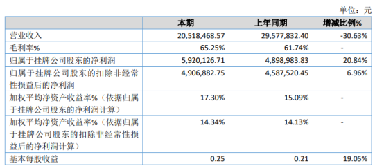 亚格光电2020年净利增长20.84% 业务量下降致使成本下降