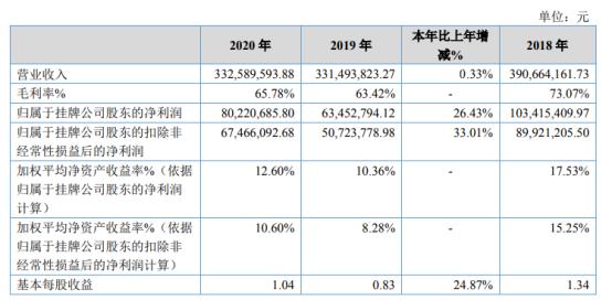 永顺生物2020年净利润增长26.43% 本期政府补贴有所增加