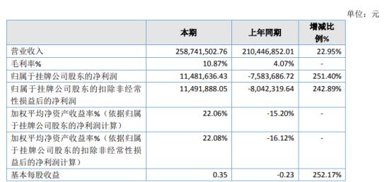 龙成消防2020年净利1148.16万 节能降耗方面取得较大成效