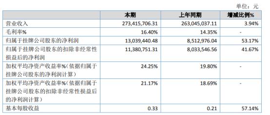闽威股份2020年净利增长53.17% 消费类电子产品需求回暖