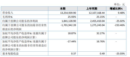 福赛尔2020年净利下滑25.02% 研发人员工资有所上涨