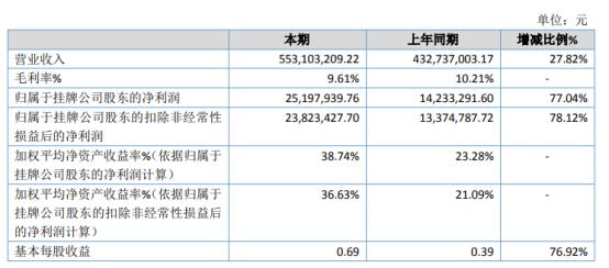 安达农森2020年净利增长77.04% 市场开拓力度加大销售收入增长
